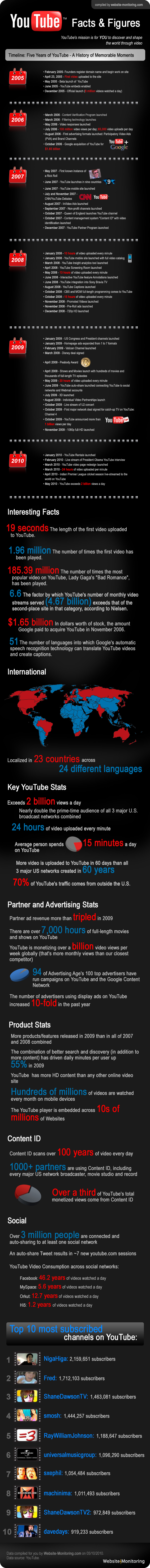 youtube infographic 565