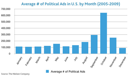 political ads average
