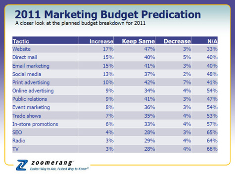 small businesses expected to increase 2011 marketing budget