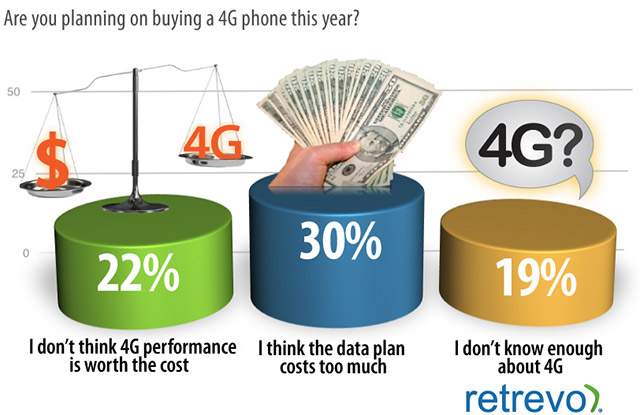 4G Phone Confusion plans of buying