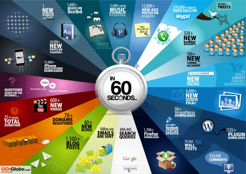 60secondsinfographic