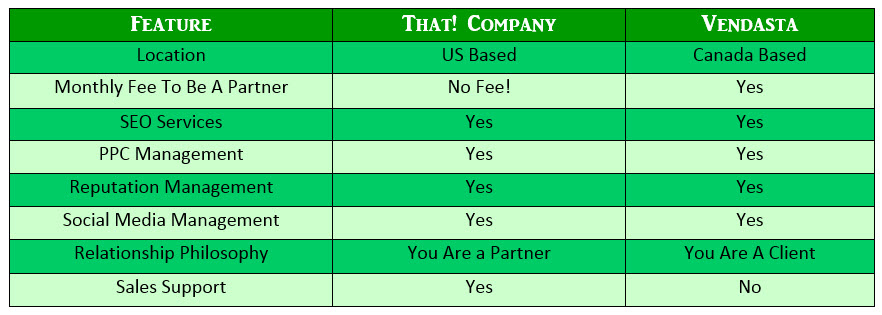 Table Comparing Vendasta to That! Company
