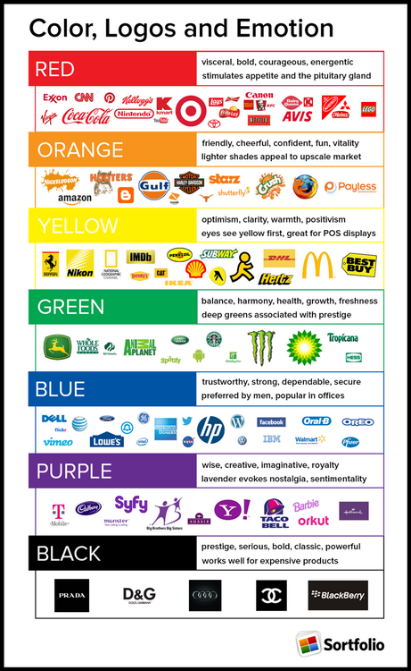 guide of what colors convey and the logos that use those colors