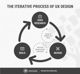 Graphic called the iterative process of UX Design