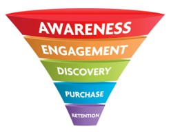 infographic explaining the layers of a marketing funnel