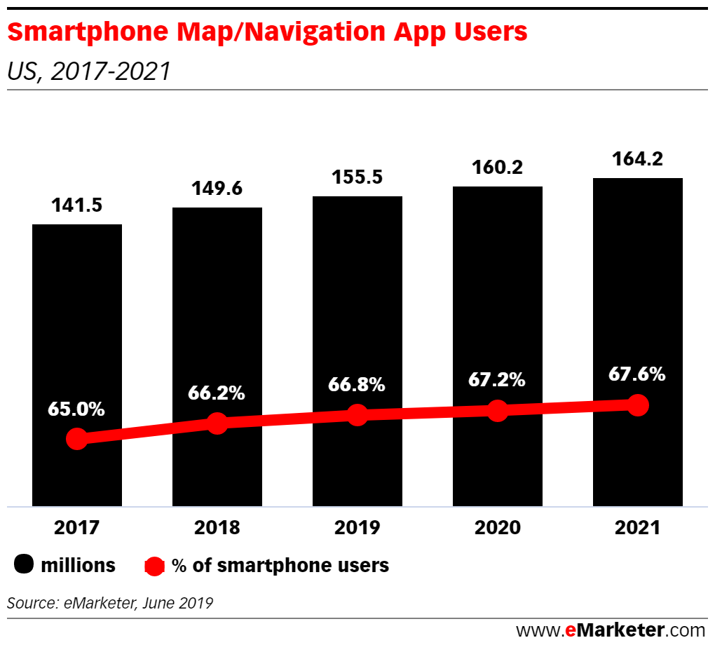 Smartphone Map Navigation App Users