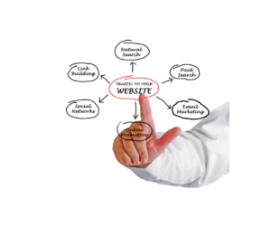 What is Paid Search Advertising   A Diagram of Marketing Formats
