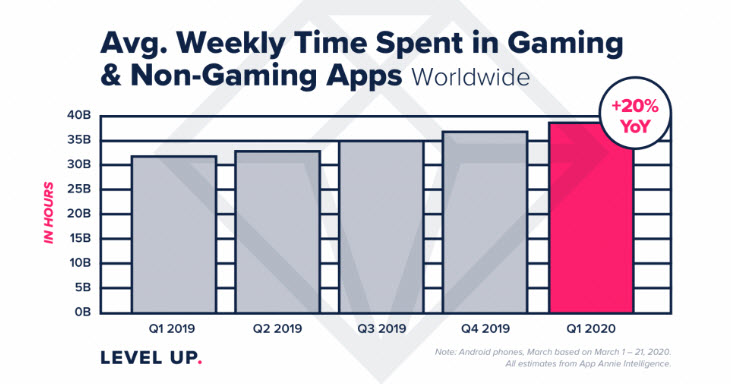 A 20% YoY rise in gaming and non-gaming (social media) during COVID in Q1 2020