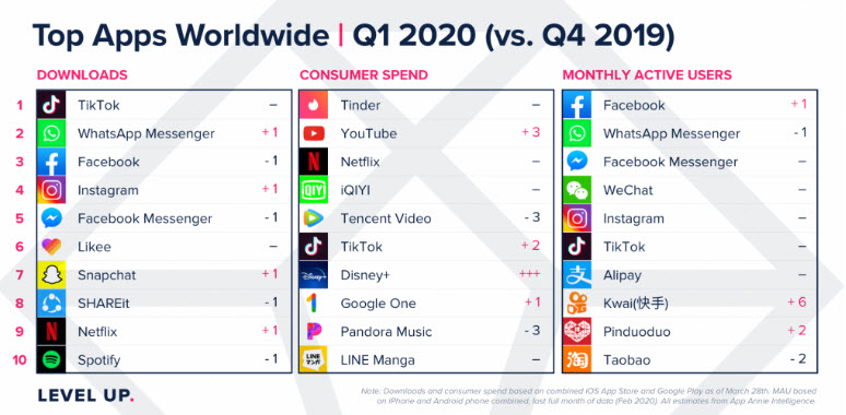 Downloads in 2019 and in 2020 during COVID show a rise in social media apps.