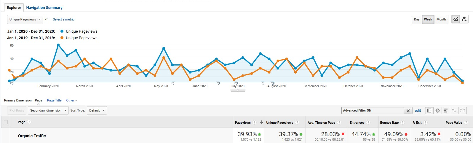 Search Engine Optimization Marketing Leads Increase   Blue Line On Graph Above Orange Line On Graph